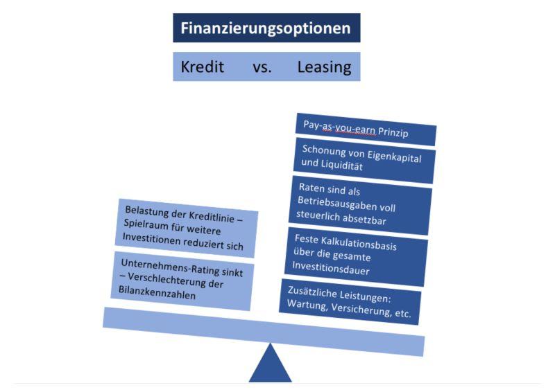 Kredit und Leasing im Vergleich (Bild: FML).